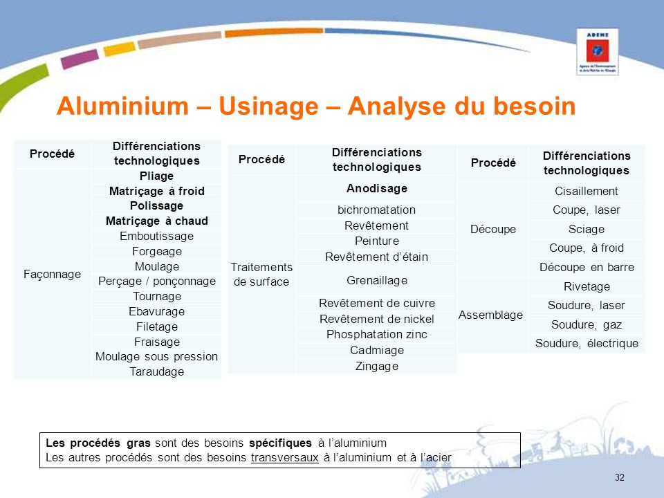 Aluminium – Usinage – Analyse du besoin