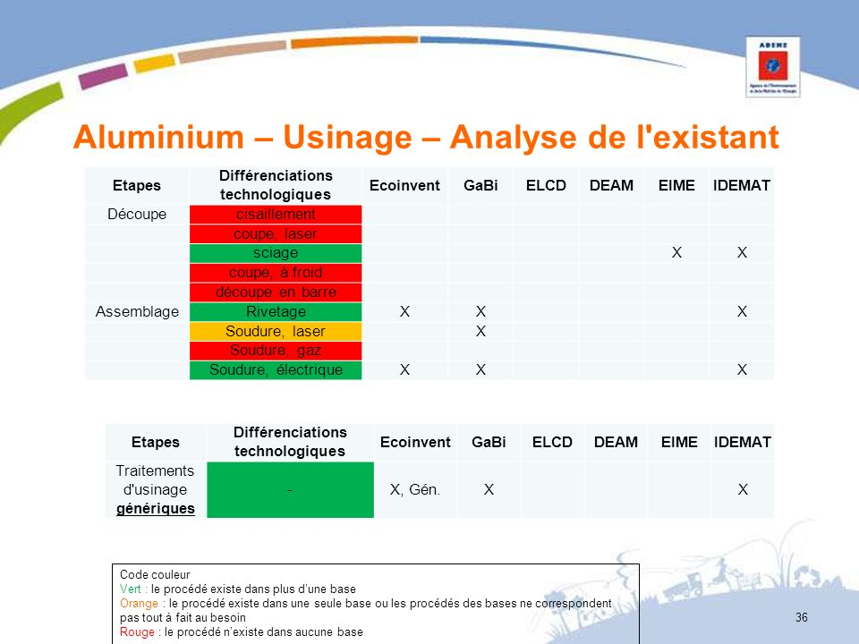 Aluminium – Usinage – Analyse de l existant