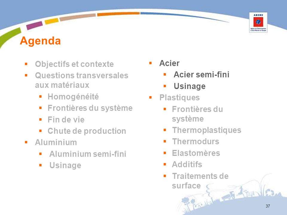 Agenda Objectifs et contexte Questions transversales aux matériaux
