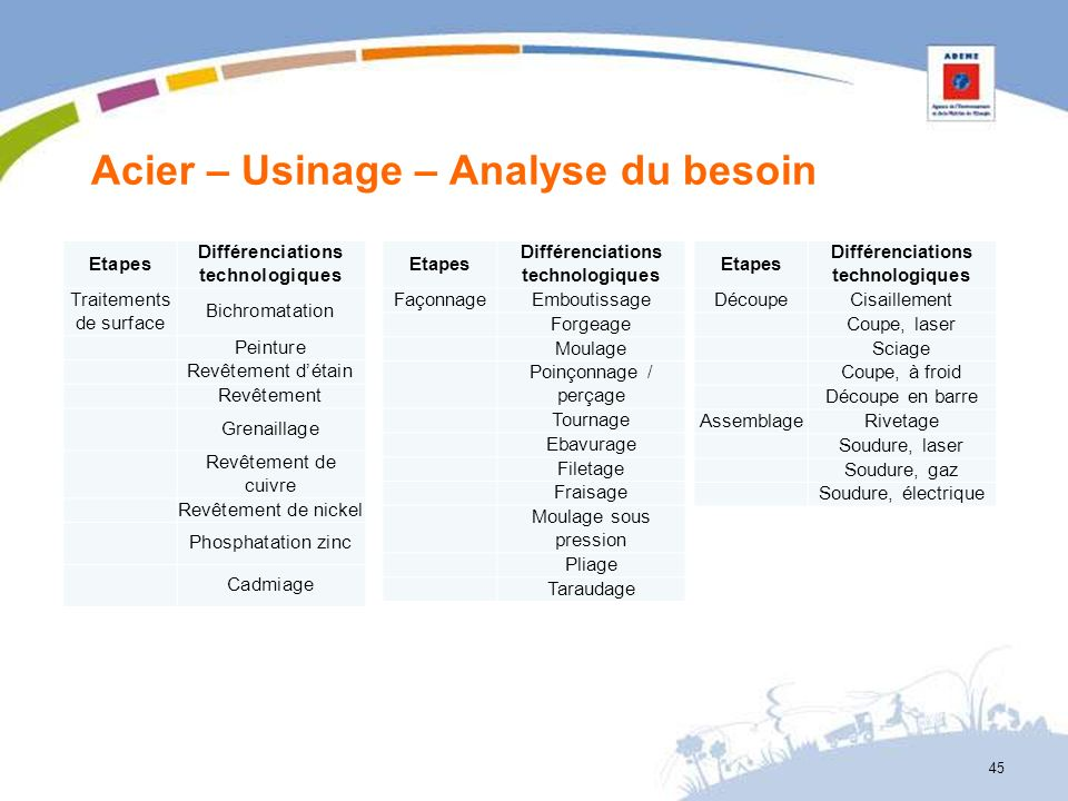 Acier – Usinage – Analyse du besoin