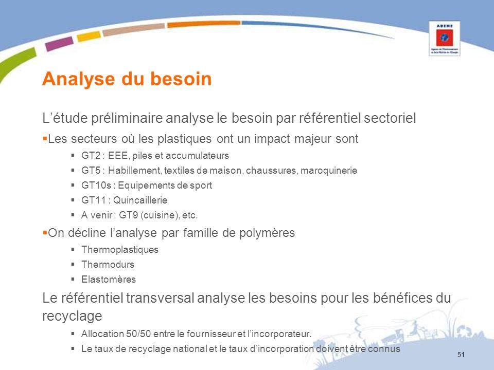 Analyse du besoin L'étude préliminaire analyse le besoin par référentiel sectoriel. Les secteurs où les plastiques ont un impact majeur sont.