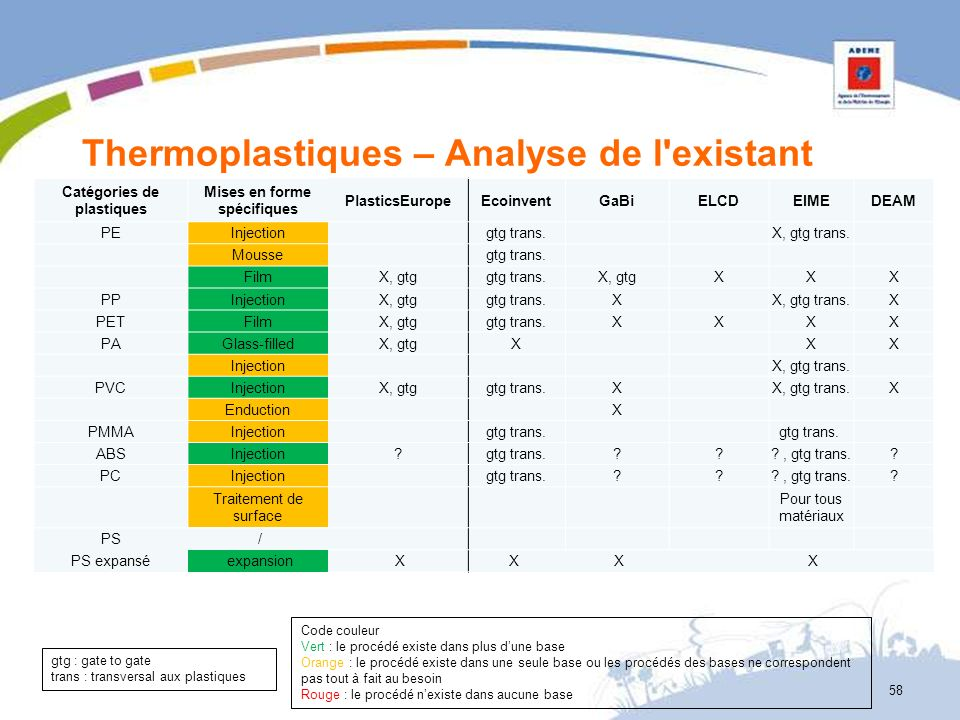 Thermoplastiques – Analyse de l existant