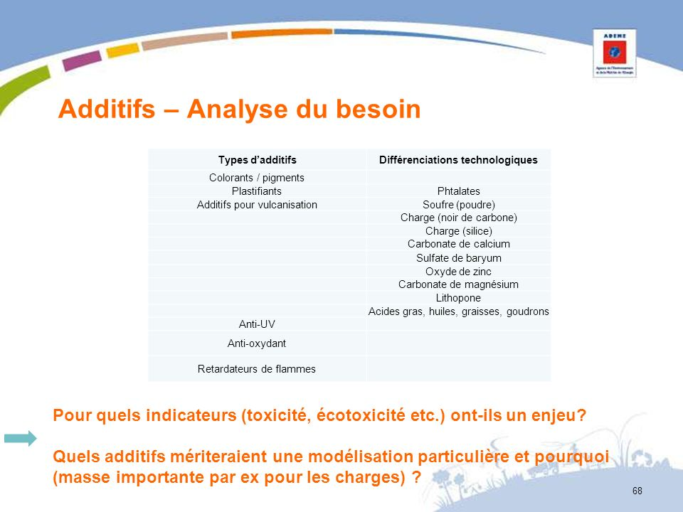 Additifs – Analyse du besoin