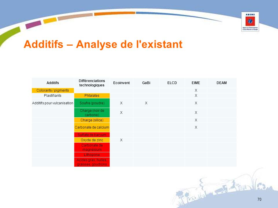 Additifs – Analyse de l existant