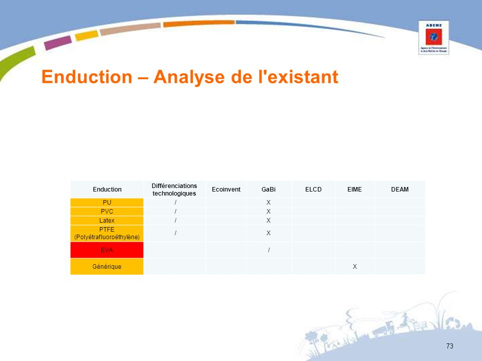 Enduction – Analyse de l existant