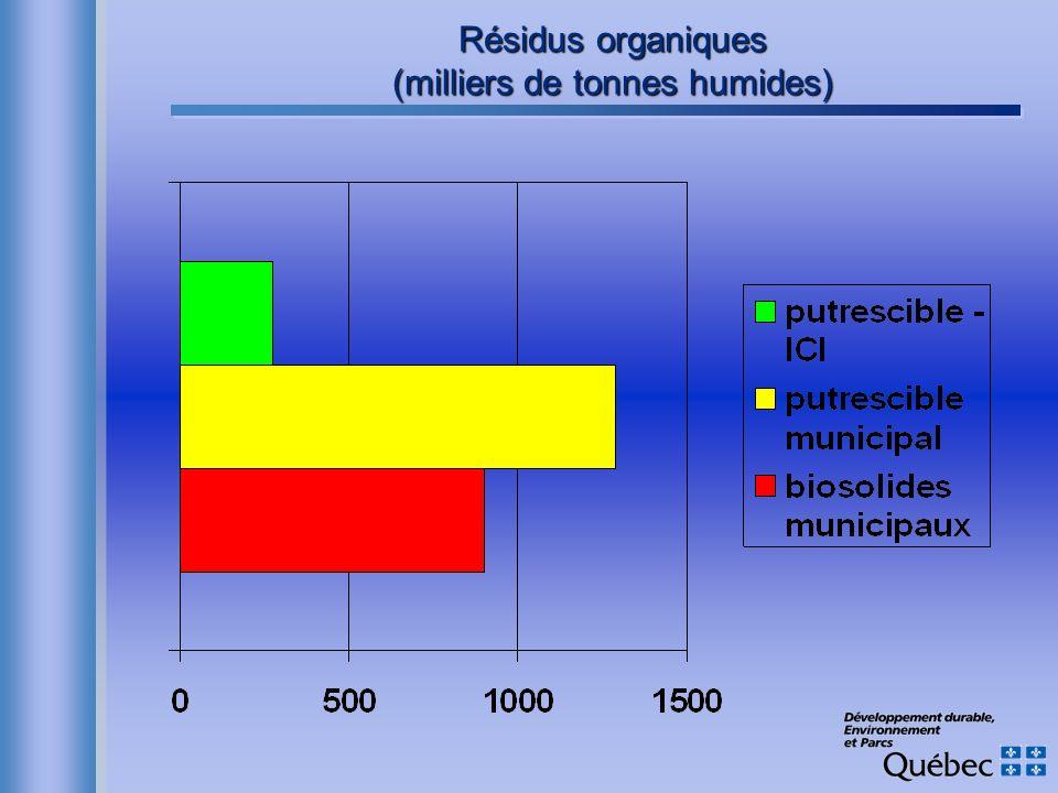 Résidus organiques (milliers de tonnes humides)