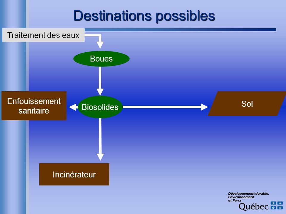 Destinations possibles