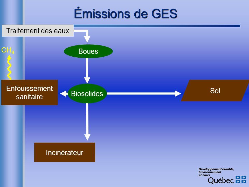 Émissions de GES Traitement des eaux CH4 Boues Enfouissement Sol