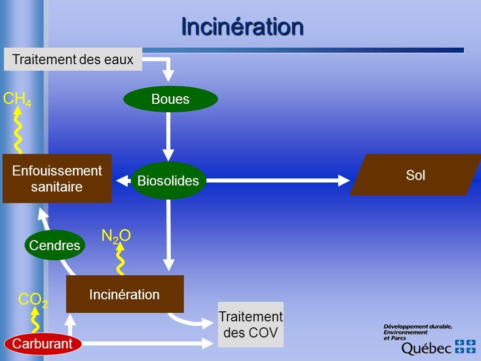Incinération CH4 N2O CO2 Traitement des eaux Boues Enfouissement Sol