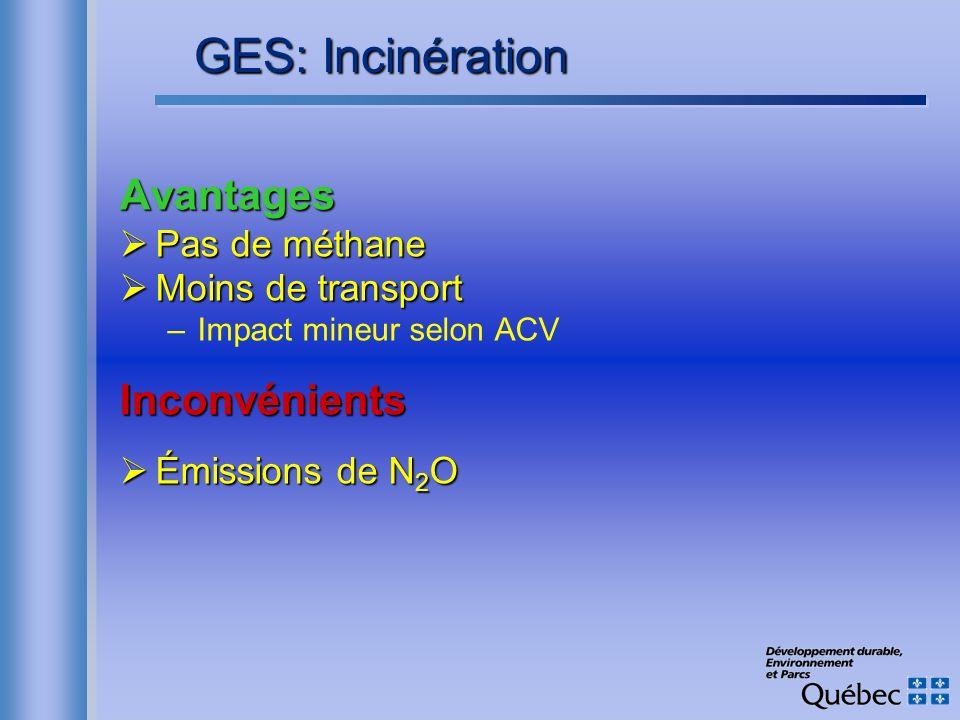 GES: Incinération Avantages Inconvénients Pas de méthane