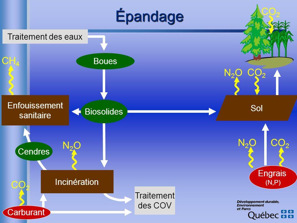 Épandage CO2 CH4 N2O CO2 CO2 N2O N2O CO2 Traitement des eaux Boues