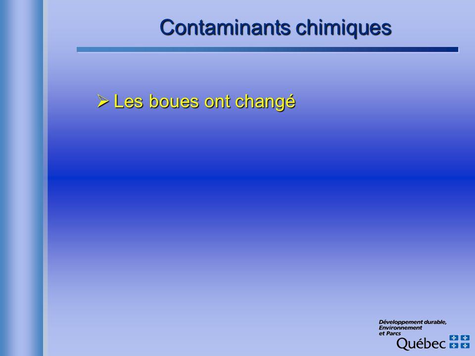 Contaminants chimiques