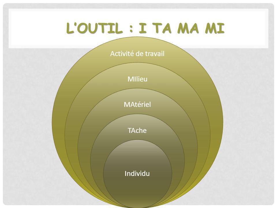 L'outil : I TA MA MI Activité de travail MIlieu MAtériel TAche