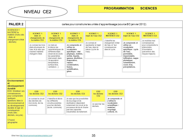 NIVEAU CE2 PROGRAMMATION SCIENCES PALIER 2