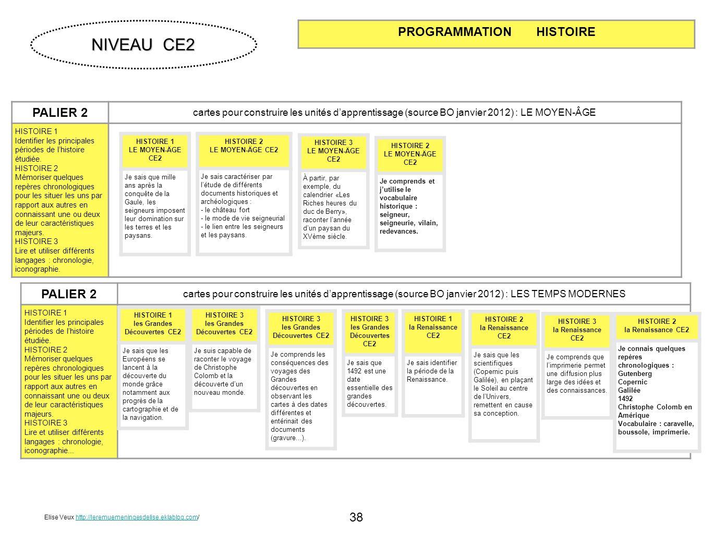 NIVEAU CE2 PROGRAMMATION HISTOIRE PALIER 2 PALIER 2