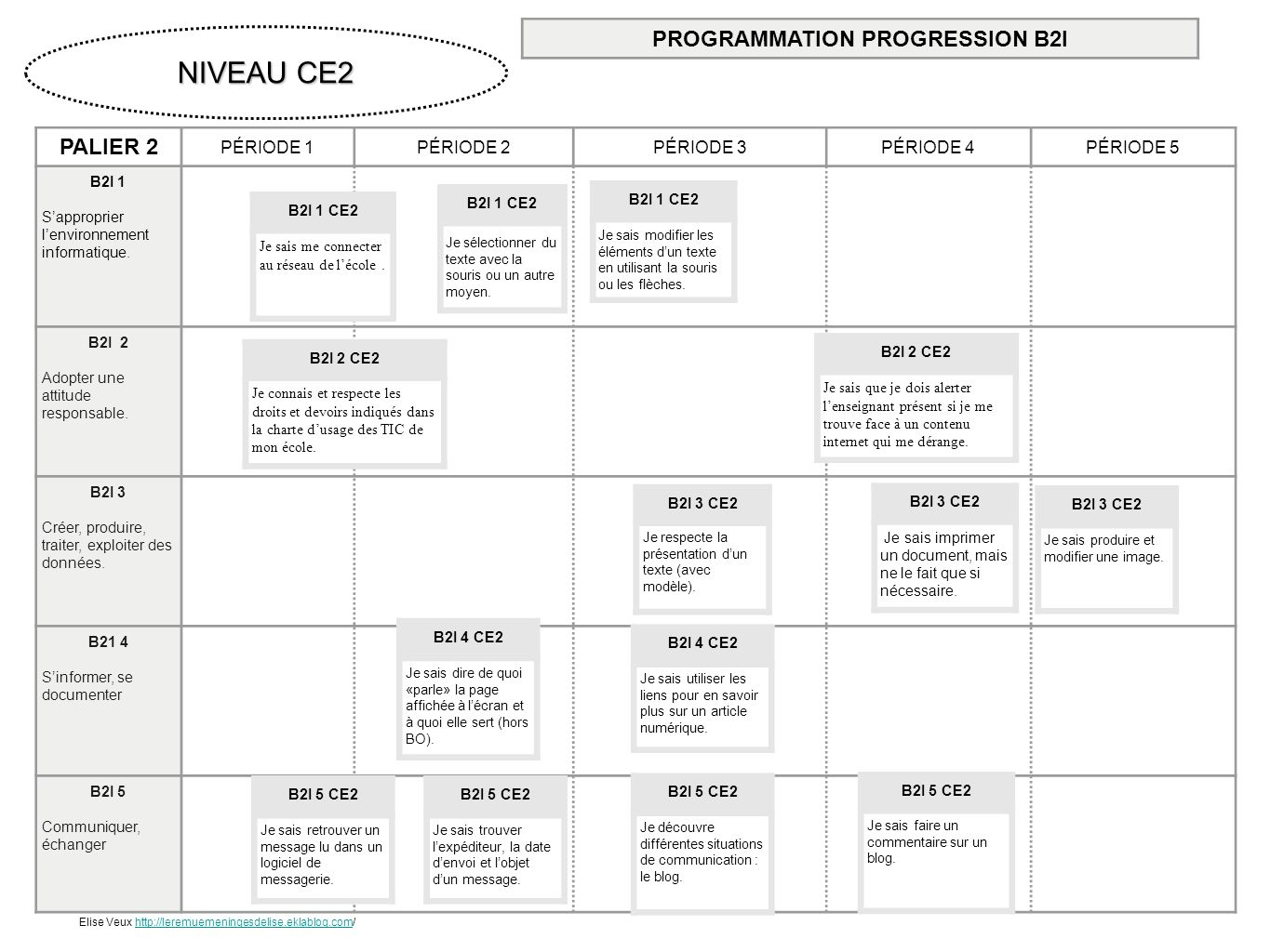 PROGRAMMATION PROGRESSION B2I