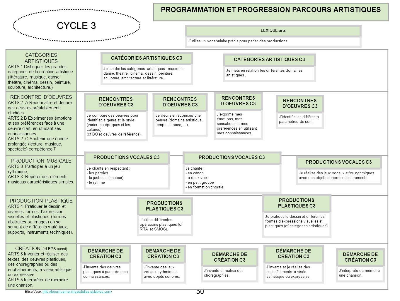 CYCLE 3 PROGRAMMATION ET PROGRESSION PARCOURS ARTISTIQUES