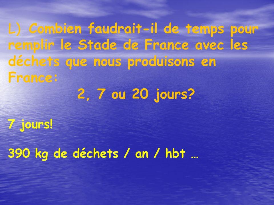 L) Combien faudrait-il de temps pour remplir le Stade de France avec les déchets que nous produisons en France: