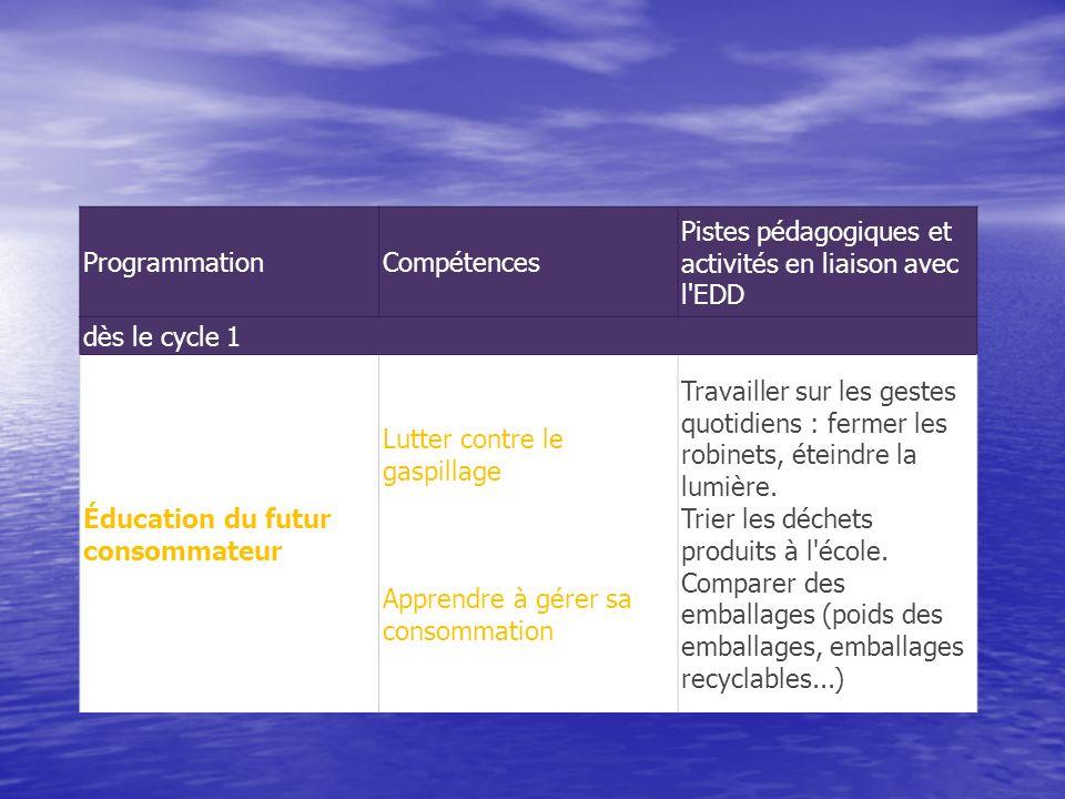 Programmation Compétences. Pistes pédagogiques et activités en liaison avec l EDD. dès le cycle 1.