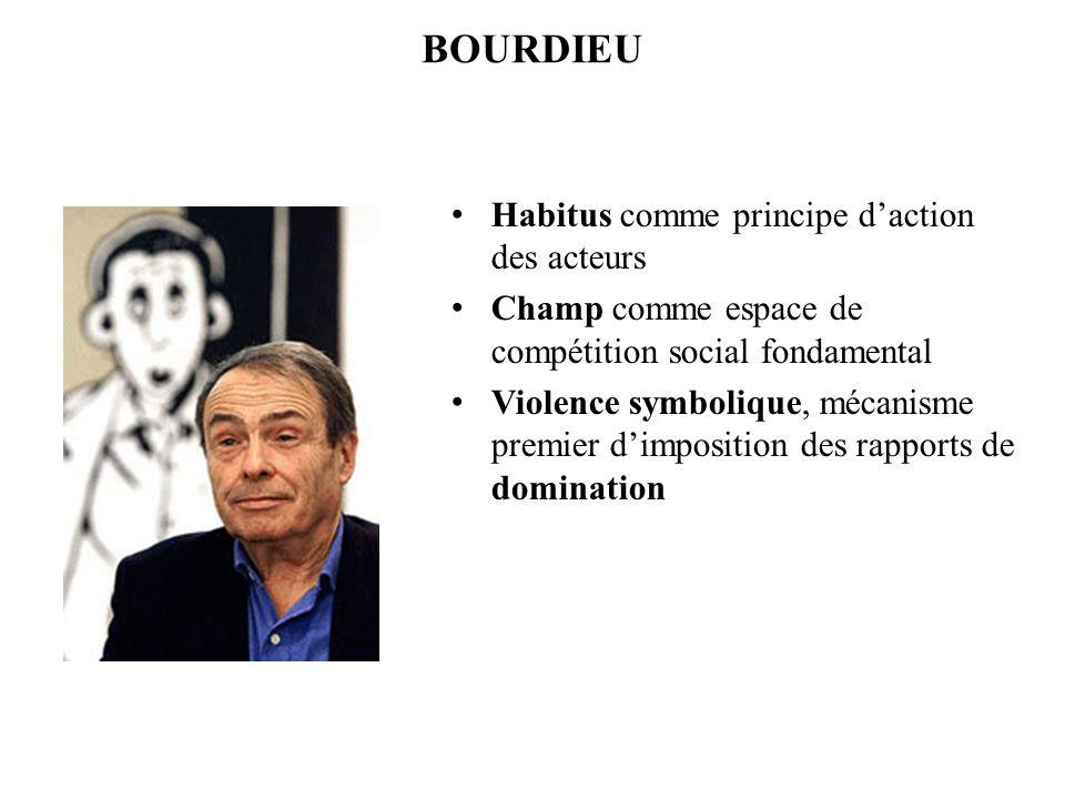 BOURDIEU Habitus comme principe d'action des acteurs