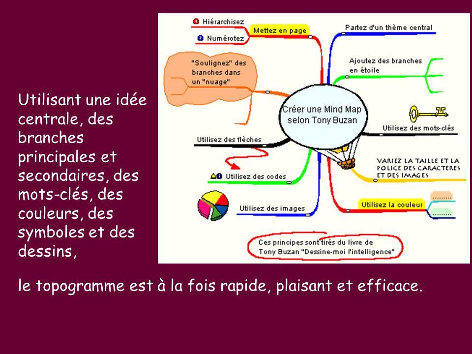 Utilisant une idée centrale, des branches principales et secondaires, des mots-clés, des couleurs, des symboles et des dessins,