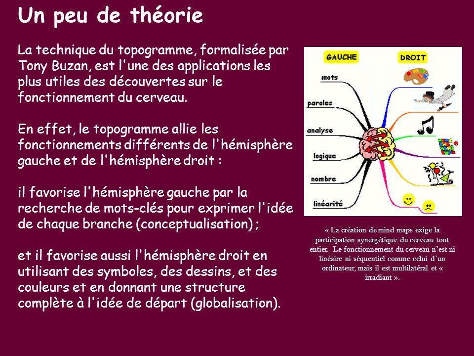 Un peu de théorie