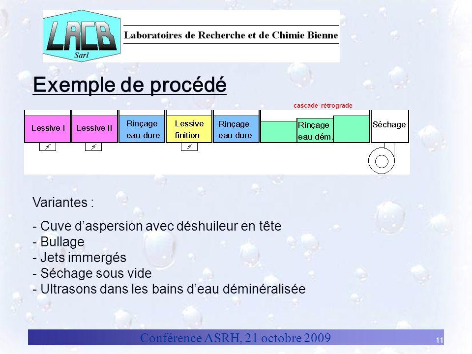 Exemple de procédé Variantes :