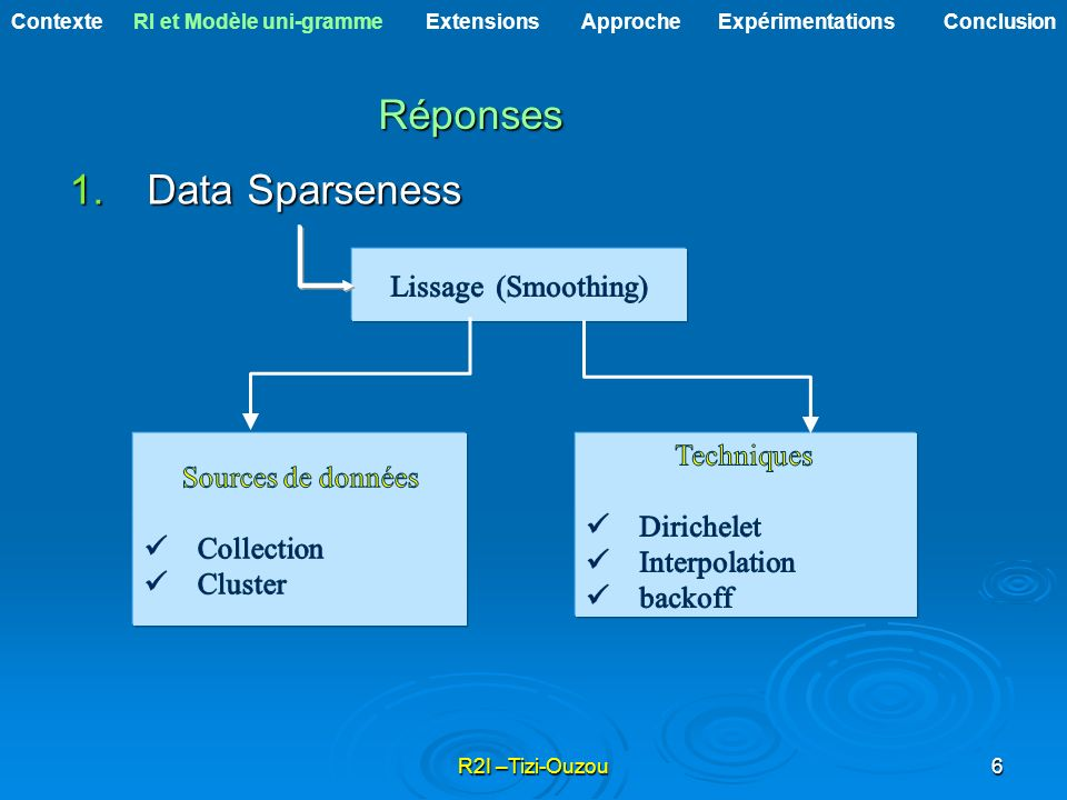 Réponses Data Sparseness Lissage (Smoothing) Techniques
