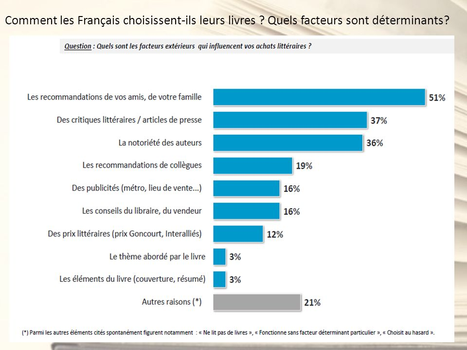 Comment les Français choisissent-ils leurs livres