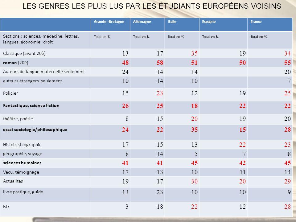 LES GENRES LES PLUS LUS PAR LES ÉTUDIANTS EUROPÉENS VOISINS