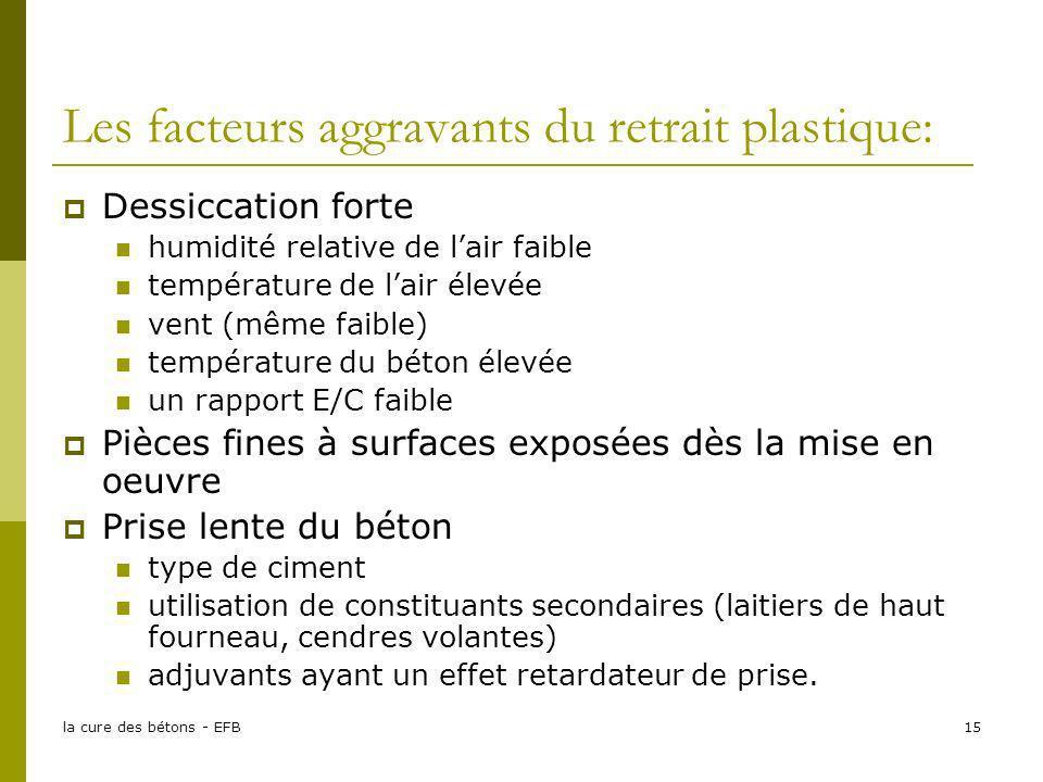 Les facteurs aggravants du retrait plastique:
