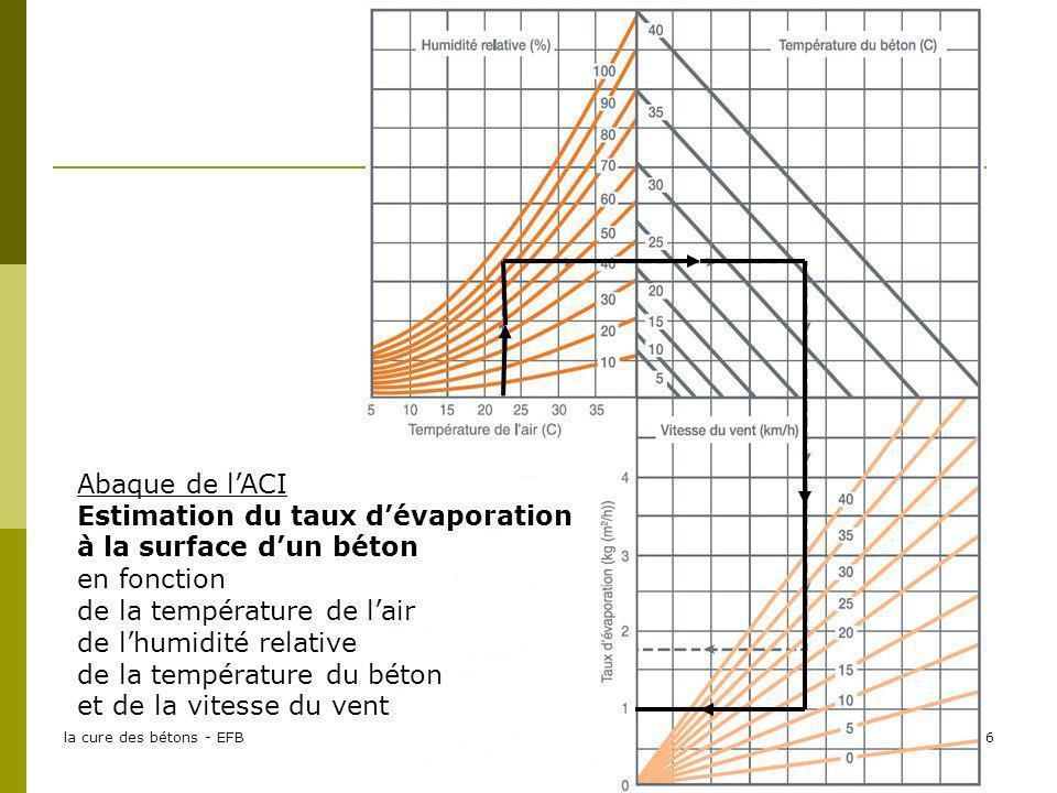 Estimation du taux d'évaporation à la surface d'un béton en fonction