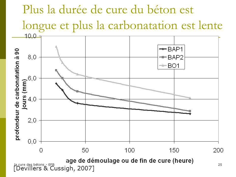 Plus la durée de cure du béton est longue et plus la carbonatation est lente