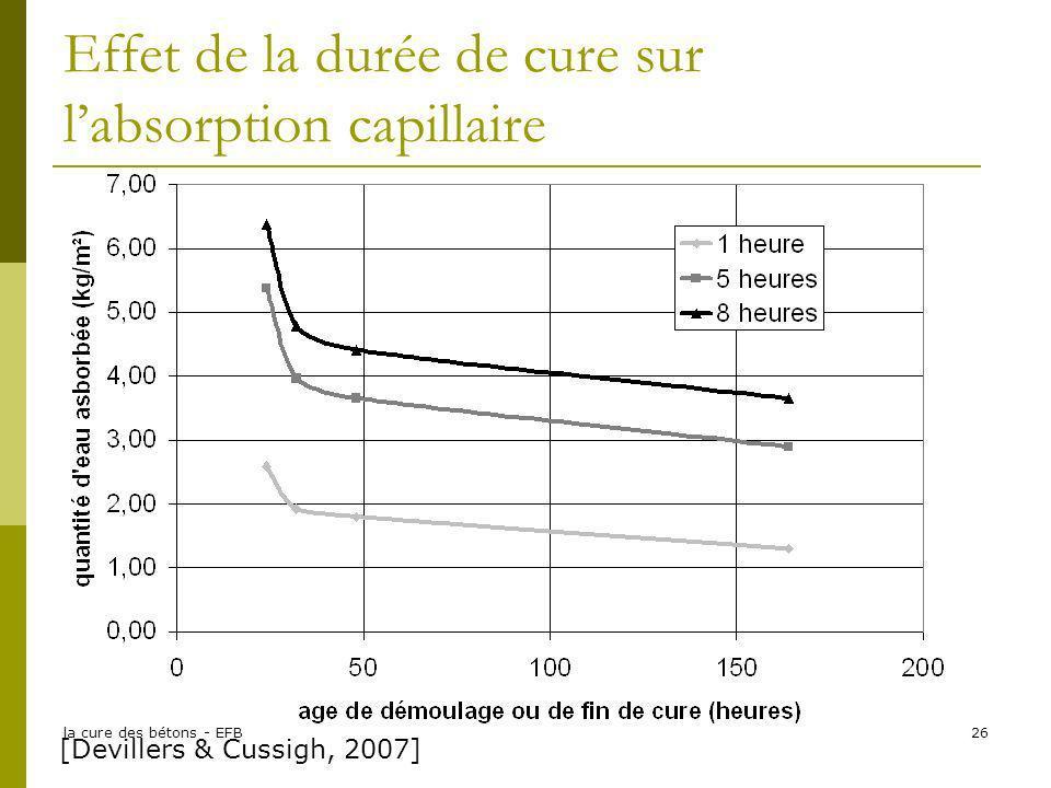 Effet de la durée de cure sur l'absorption capillaire