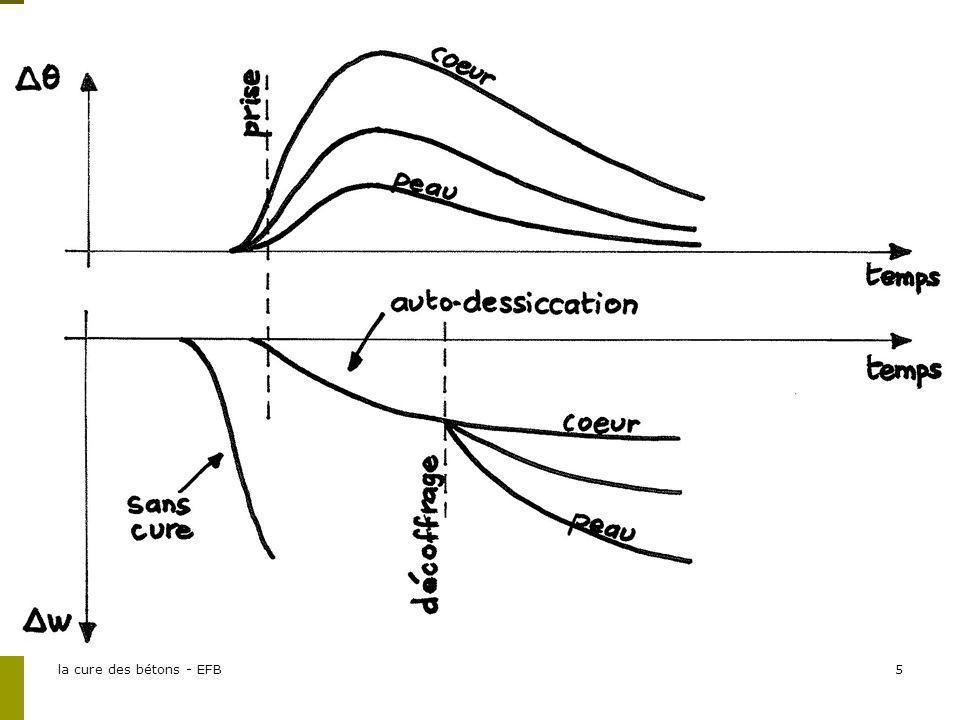Ce schéma illustre la diapo précédente :