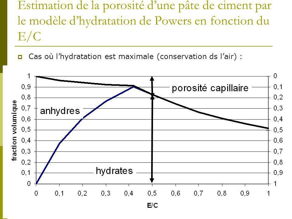 Estimation de la porosité d'une pâte de ciment par le modèle d'hydratation de Powers en fonction du E/C