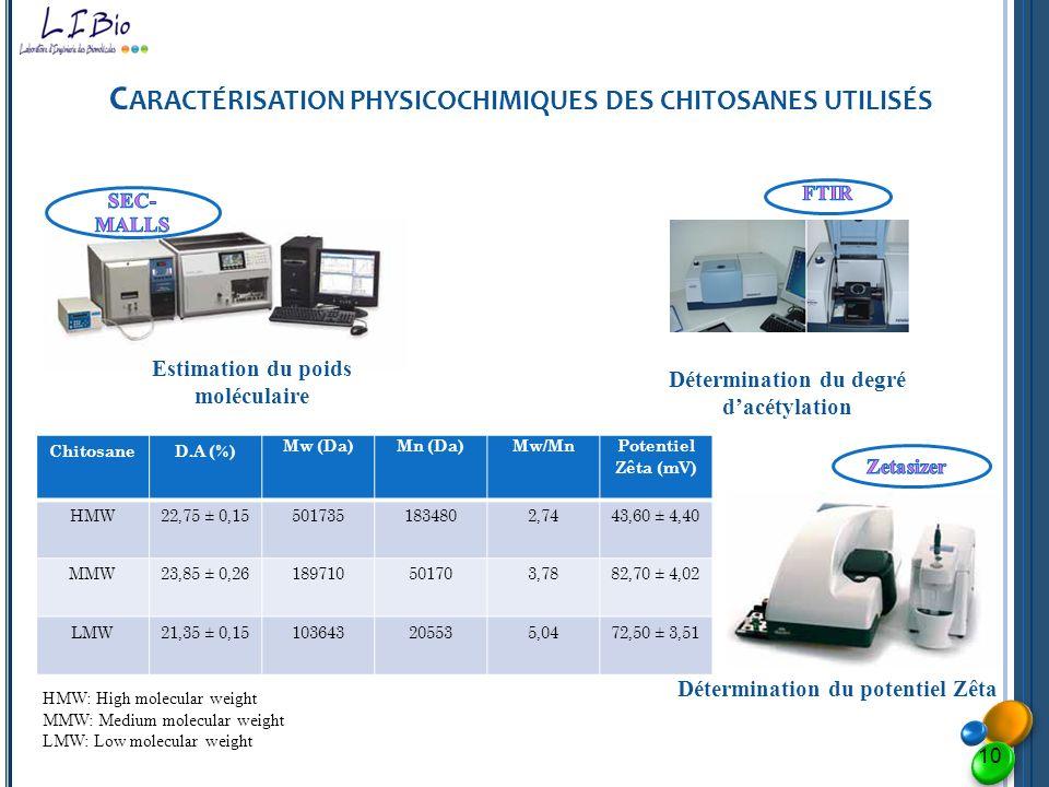 Caractérisation physicochimiques des chitosanes utilisés