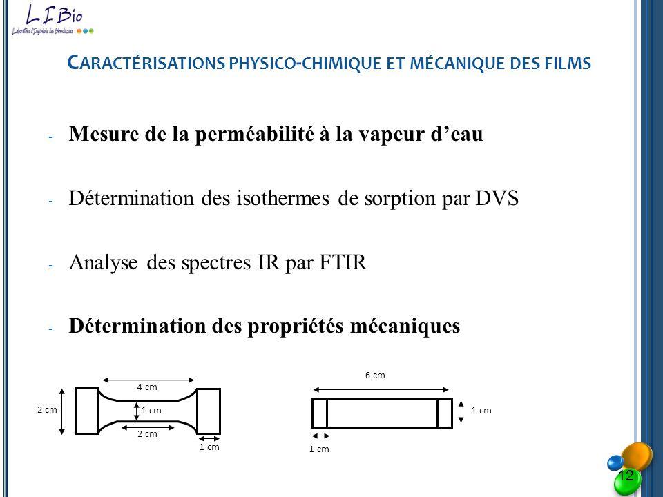 Caractérisations physico-chimique et mécanique des films