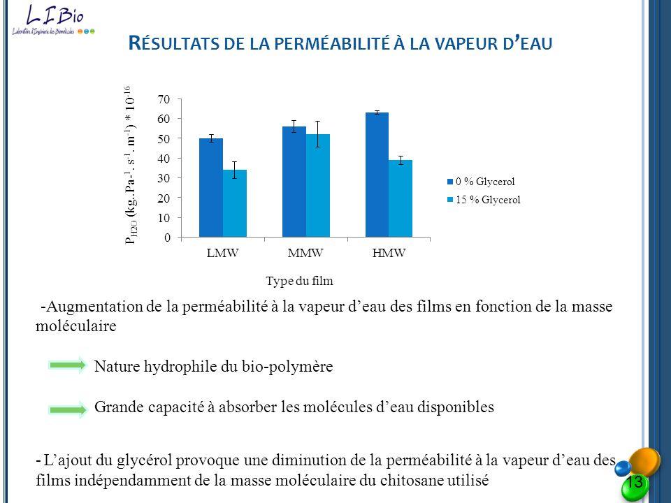 Résultats de la perméabilité à la vapeur d'eau