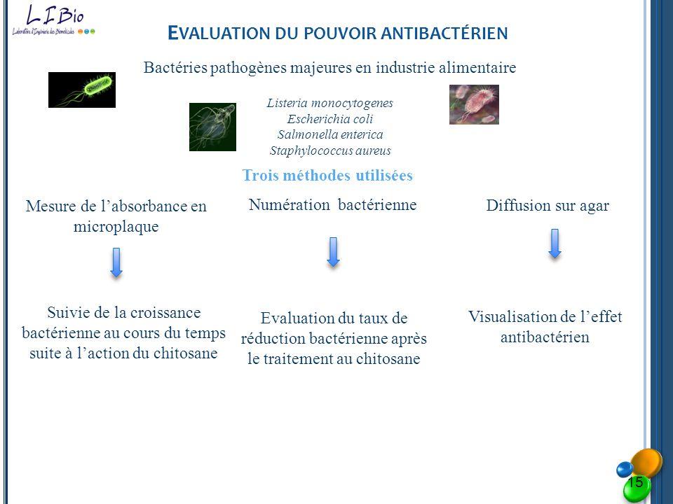 Evaluation du pouvoir antibactérien