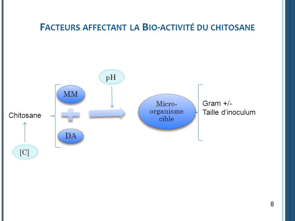 Facteurs affectant la Bio-activité du chitosane