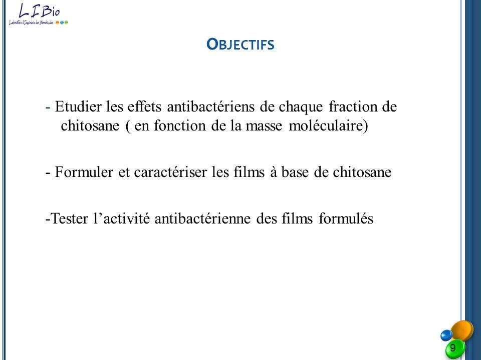 Objectifs - Etudier les effets antibactériens de chaque fraction de chitosane ( en fonction de la masse moléculaire)