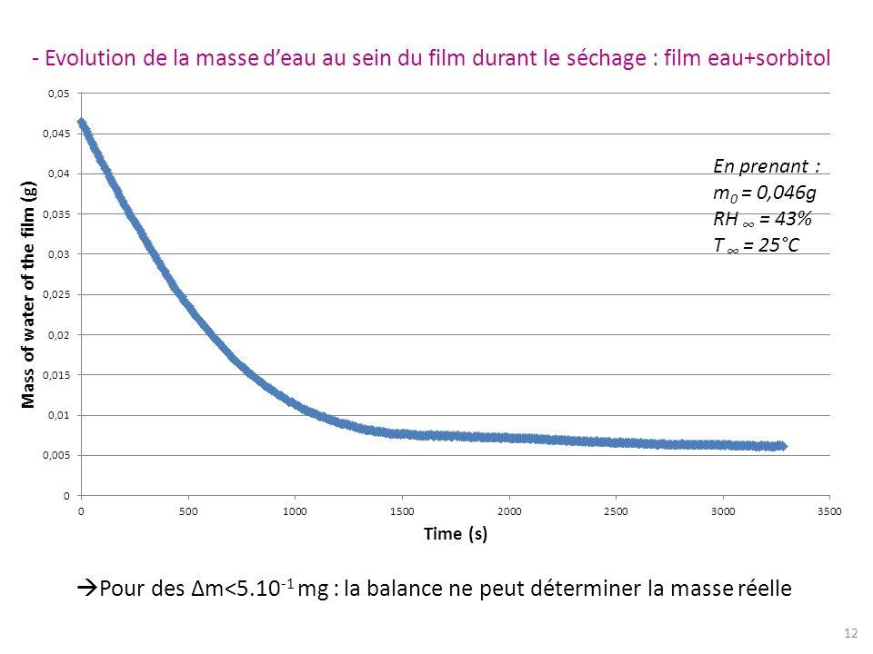 - Evolution de la masse d'eau au sein du film durant le séchage : film eau+sorbitol