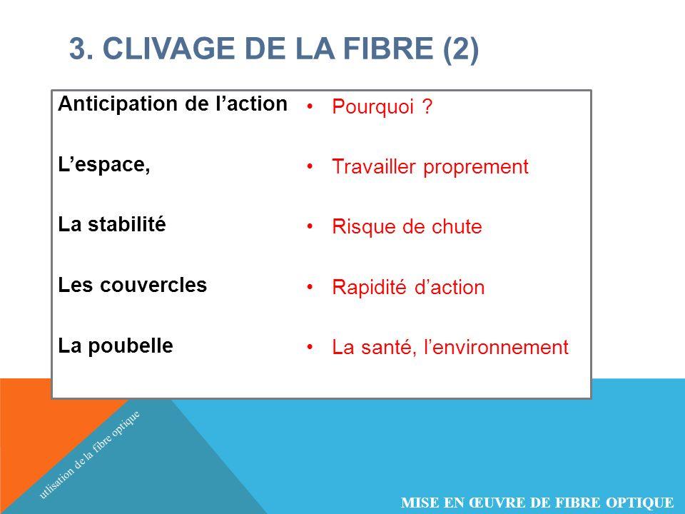 3. CLIVAGE DE LA FIBRE (2) Anticipation de l'action L'espace,
