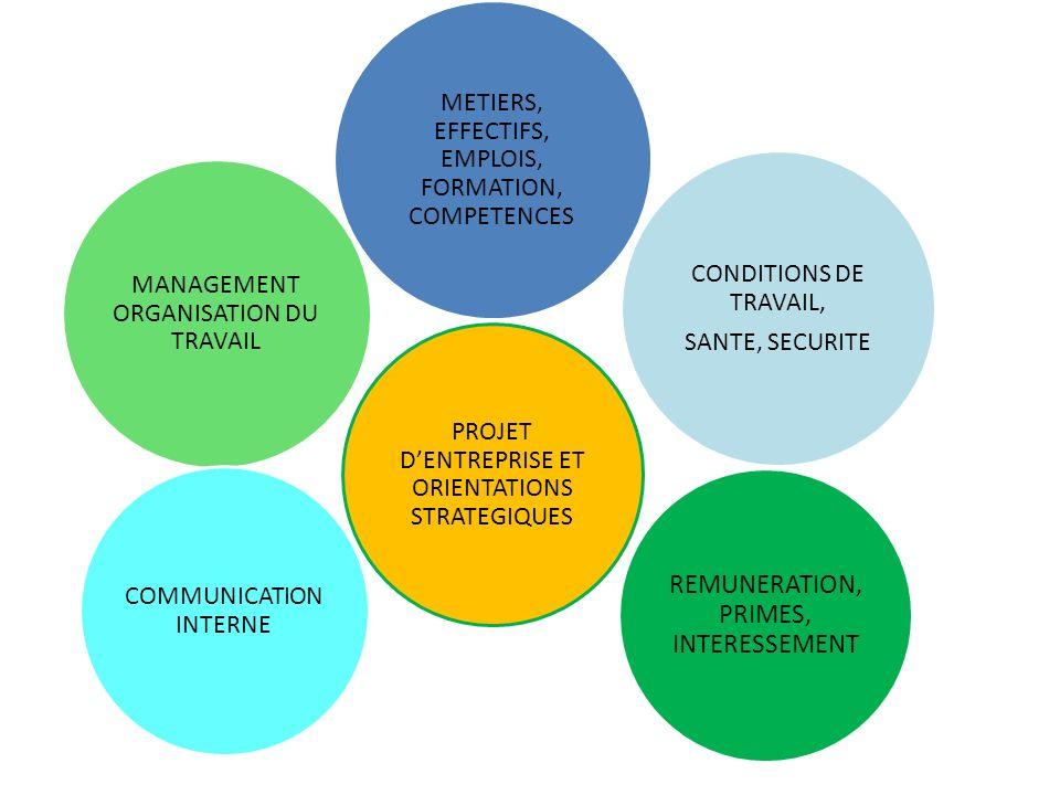REMUNERATION, PRIMES, INTERESSEMENT