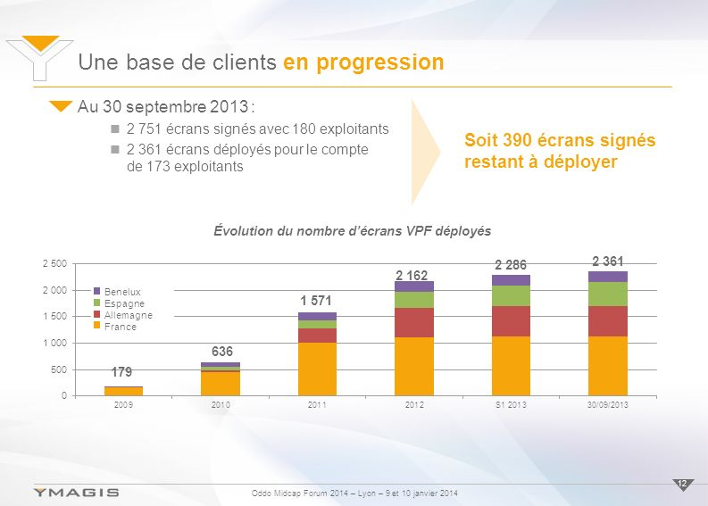 Une base de clients en progression