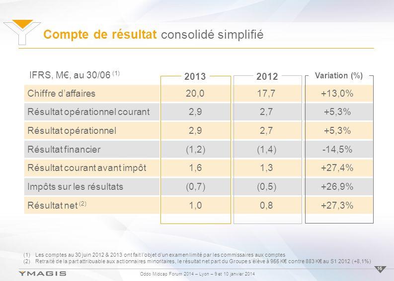 Compte de résultat consolidé simplifié