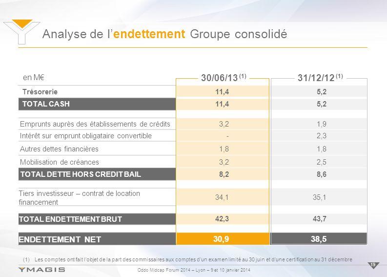 Analyse de l'endettement Groupe consolidé