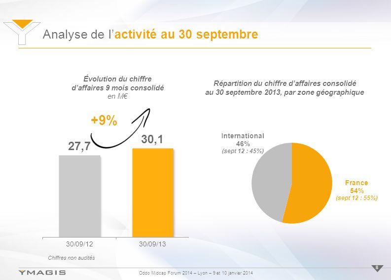 Analyse de l'activité au 30 septembre