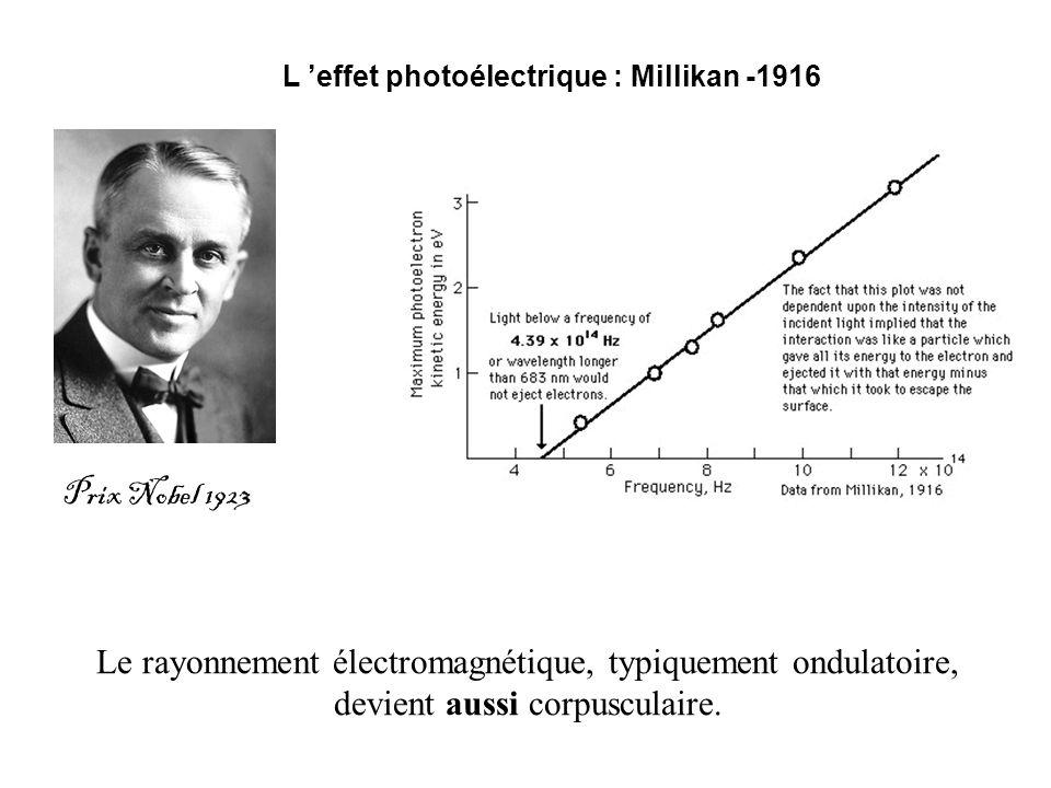 L 'effet photoélectrique : Millikan -1916